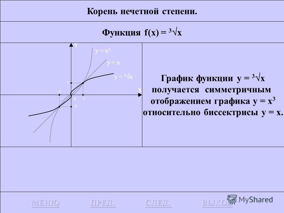 Корень нечетной степени. Функция f(x) = 3 x Рассмотрим функцию f(x) = x 3. Функция x 3 монотонна, поэтому имеет обратную функцию 3 x (кубический корень из х). Y X 0 y = x 3
