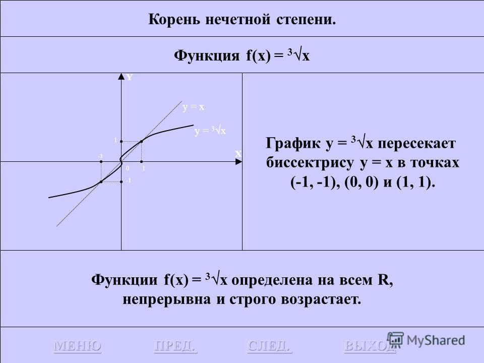 Корень нечетной степени. Функция f(x) = 3 x График функции у = 3 x получается симметричным отображением графика у = x 3 относительно биссектрисы у = x. Y X 0 y = x 3 y = x 1 1 y = 3 x