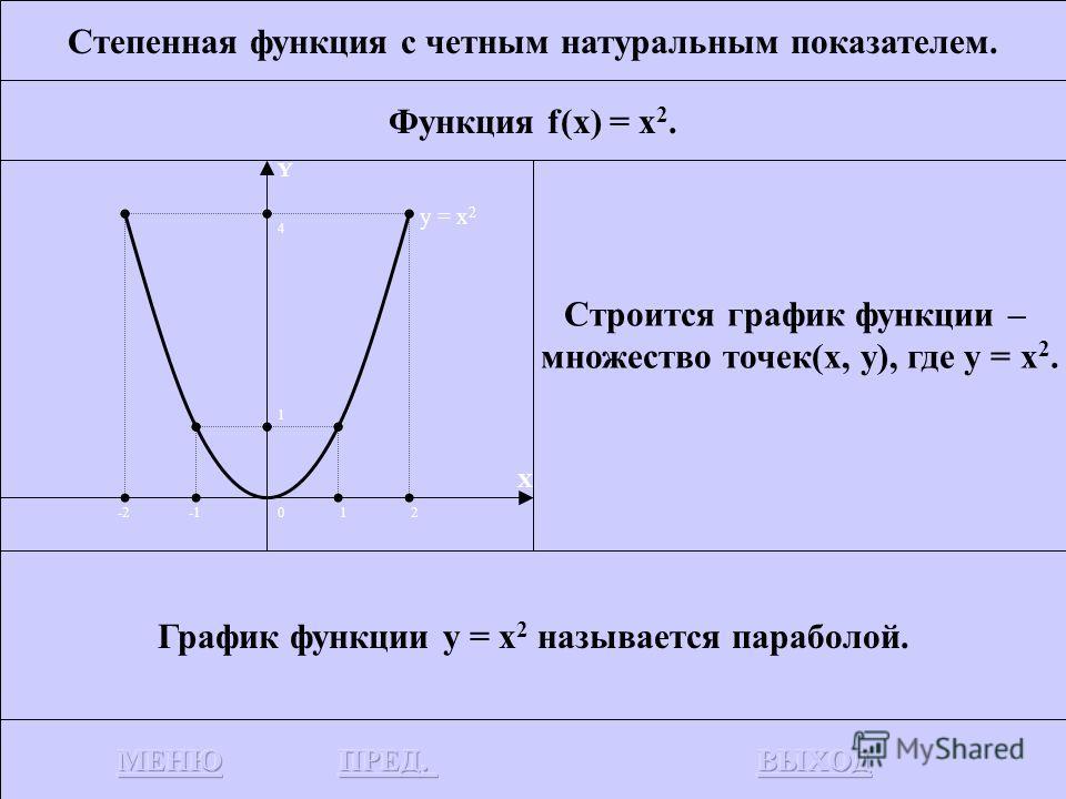 Корень нечетной степени. f(x) = 2n+1 x, n N. График функции у = 2n+1 x, n N, получается симметричным отображением относительно прямой у = х графика соответствующей функции у = x 2n+1. Графики у = 2n+1 x, n N, n>1, похожи на график у = 3 х и пересекаю