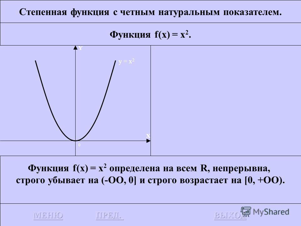 Степенная функция с четным натуральным показателем. Функция f(x) = x 2. Строится график функции – множество точек(х, у), где у = x 2. График функции у = x 2 называется параболой. Y X 012-2 1 4 y = x 2