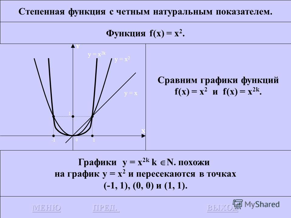 Степенная функция с четным натуральным показателем. Функция f(x) = x 2. Сравним графики функций f(x) = x и f(x) = x 2. Биссектриса у = x и парабола у = x 2 пересекаются в точках (0, 0) и (1, 1). Y X y = x 2 0 1 1 y = x