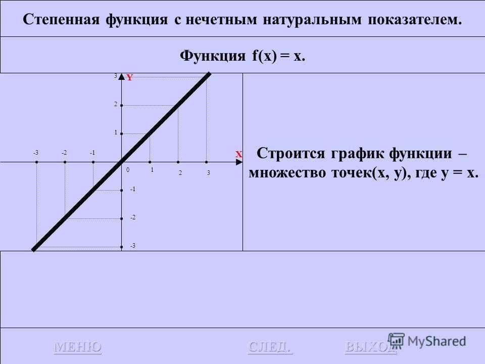 Степенная функция с нечетным натуральным показателем. Это функция f(x) = x n, где n – нечетное натуральное число.