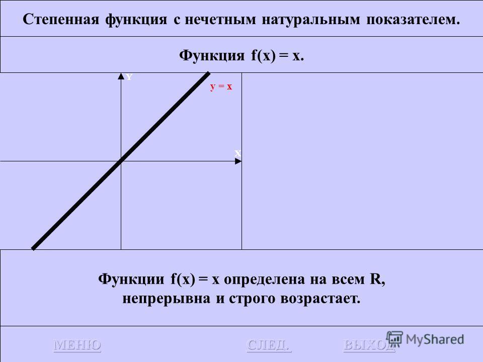 Степенная функция с нечетным натуральным показателем. Функция f(x) = x. График функции f(x) = x есть биссектриса I и III координатных углов. Y X y = x