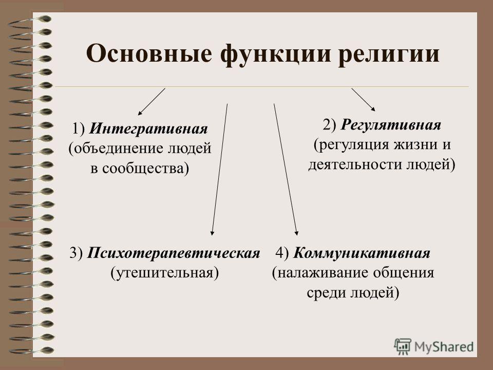 Основные функции религии 1) Интегративная (объединение людей в сообщества) 4) Коммуникативная (налаживание общения среди людей) 3) Психотерапевтическая (утешительная) 2) Регулятивная (регуляция жизни и деятельности людей)