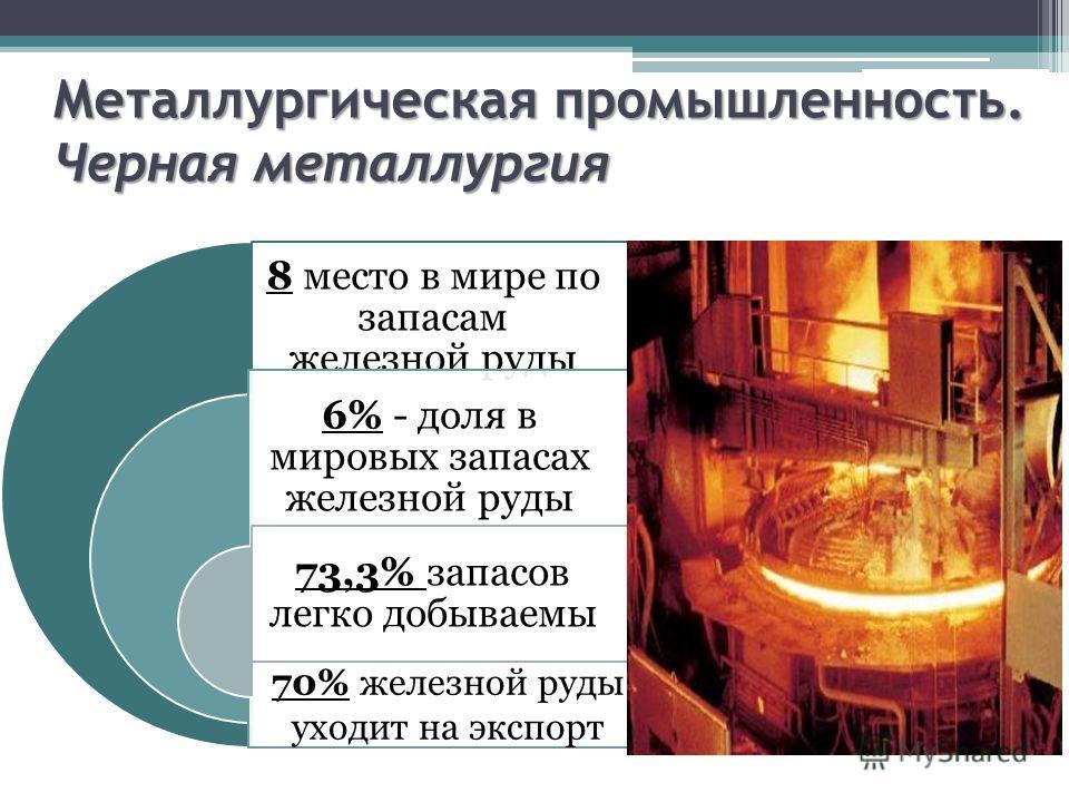 Металлургическая промышленность. Черная металлургия 8 место в мире по запасам железной руды 6% - доля в мировых запасах железной руды 73,3% запасов легко добываемы 70% железной руды уходит на экспорт