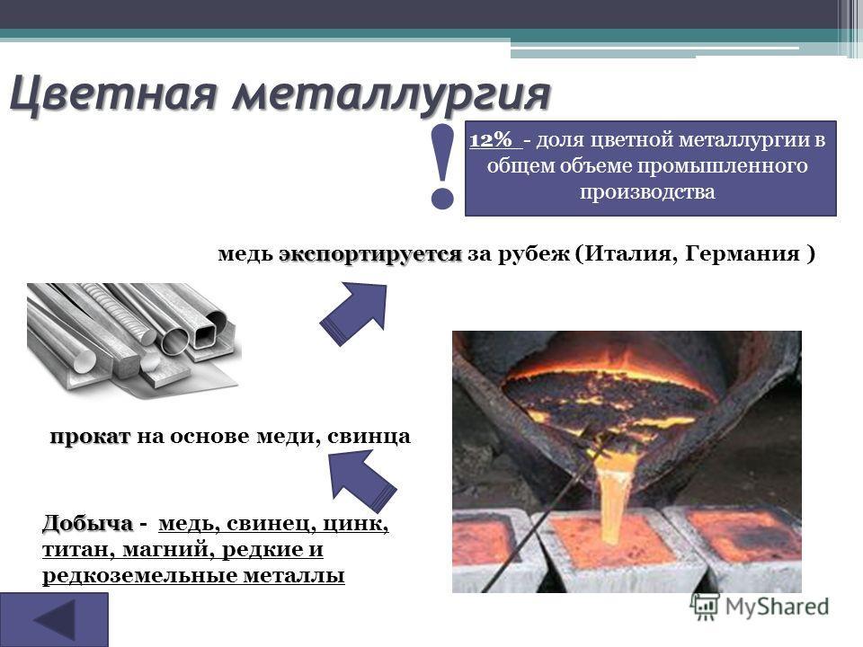 Цветная металлургия 12% - доля цветной металлургии в общем объеме промышленного производства ! Добыча Добыча - медь, свинец, цинк, титан, магний, редкие и редкоземельные металлы прокат прокат на основе меди, свинца экспортируется медь экспортируется