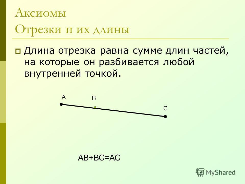 Аксиомы Отрезки и их длины Длина отрезка равна сумме длин частей, на которые он разбивается любой внутренней точкой. В А С АВ+ВС=АС