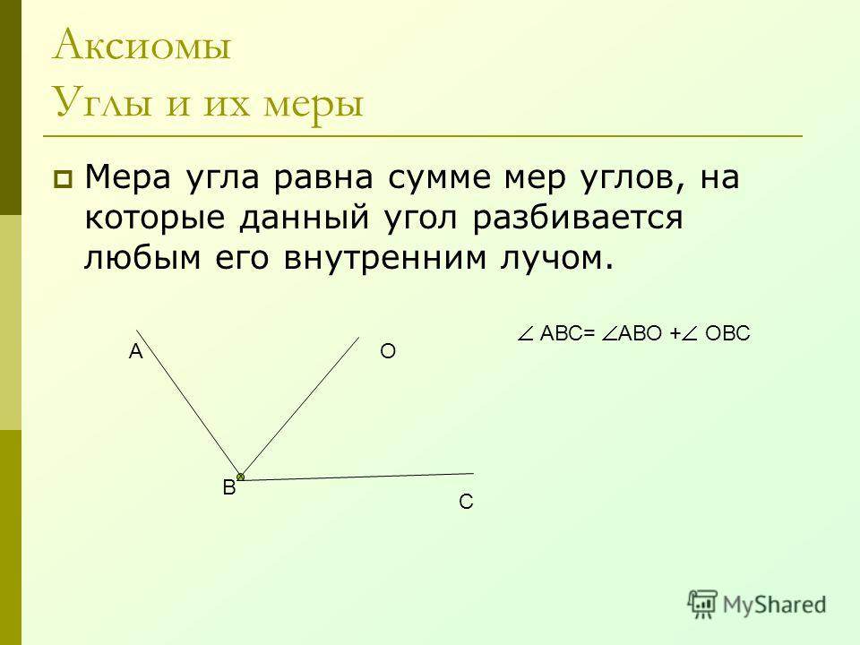 Аксиомы Углы и их меры Мера угла равна сумме мер углов, на которые данный угол разбивается любым его внутренним лучом. А В С О АВС= АВО + ОВС