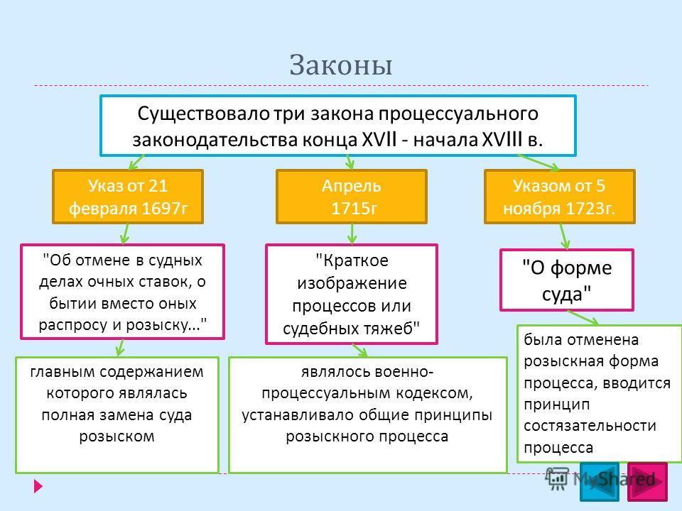 Законы Существовало три закона процессуального законодательства конца Х VII - начала Х VIII в.