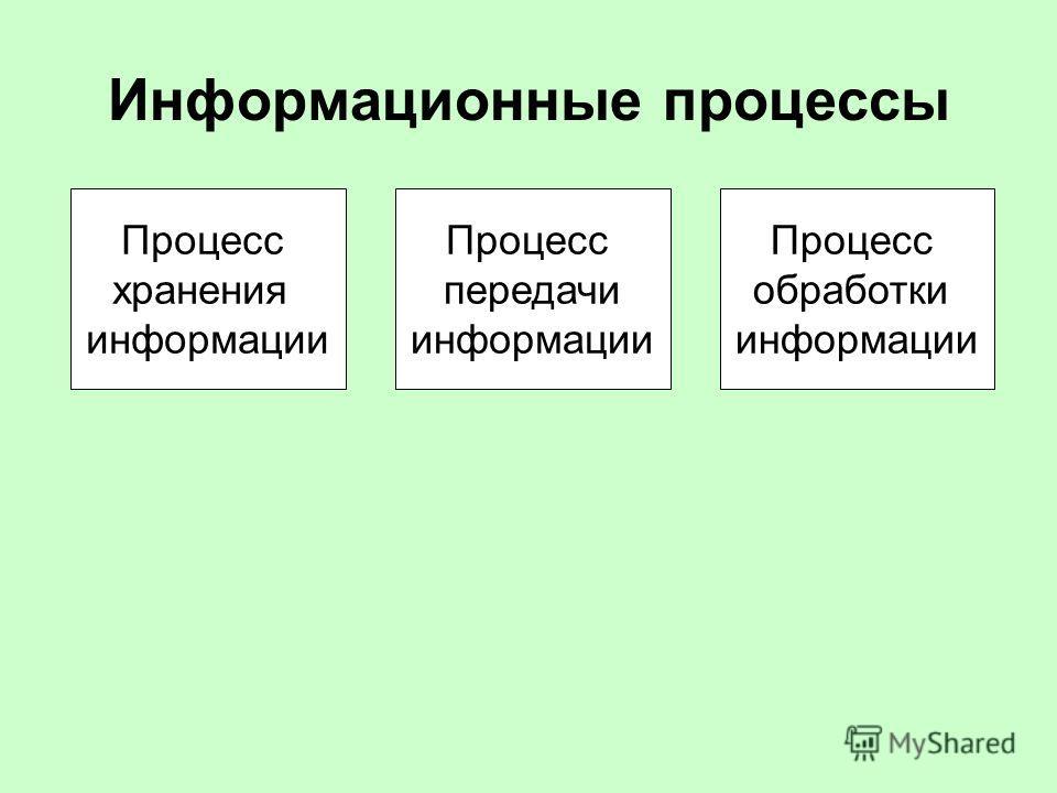 Информационные процессы Процесс хранения информации Процесс обработки информации Процесс передачи информации