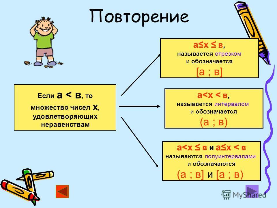 Повторение ах в, называется отрезком и обозначается [а ; в] Если а < в, то множество чисел х, удовлетворяющих неравенствам а