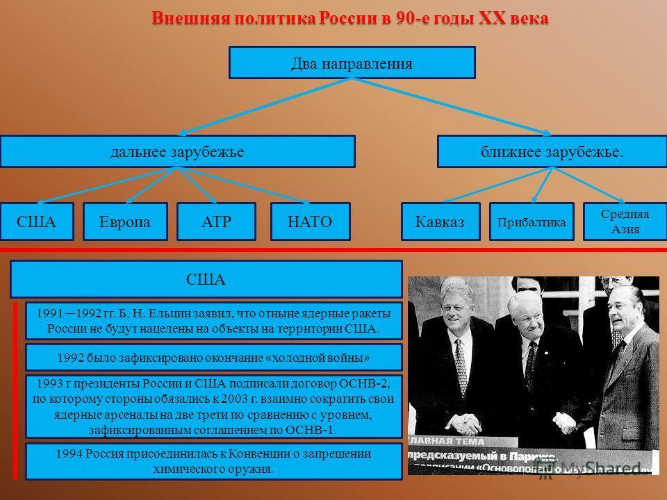 Внешняя политика России в 90-е годы ХХ века Два направления дальнее зарубежьеближнее зарубежье. СШАЕвропаАТРНАТОКавказ Прибалтика Средняя Азия США 1991 1992 гг. Б. Н. Ельцин заявил, что отныне ядерные ракеты России не будут нацелены на объекты на тер