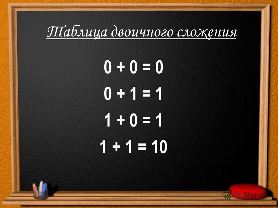 Таблица двоичного сложения 0 + 0 = 0 0 + 1 = 1 1 + 0 = 1 1 + 1 = 10
