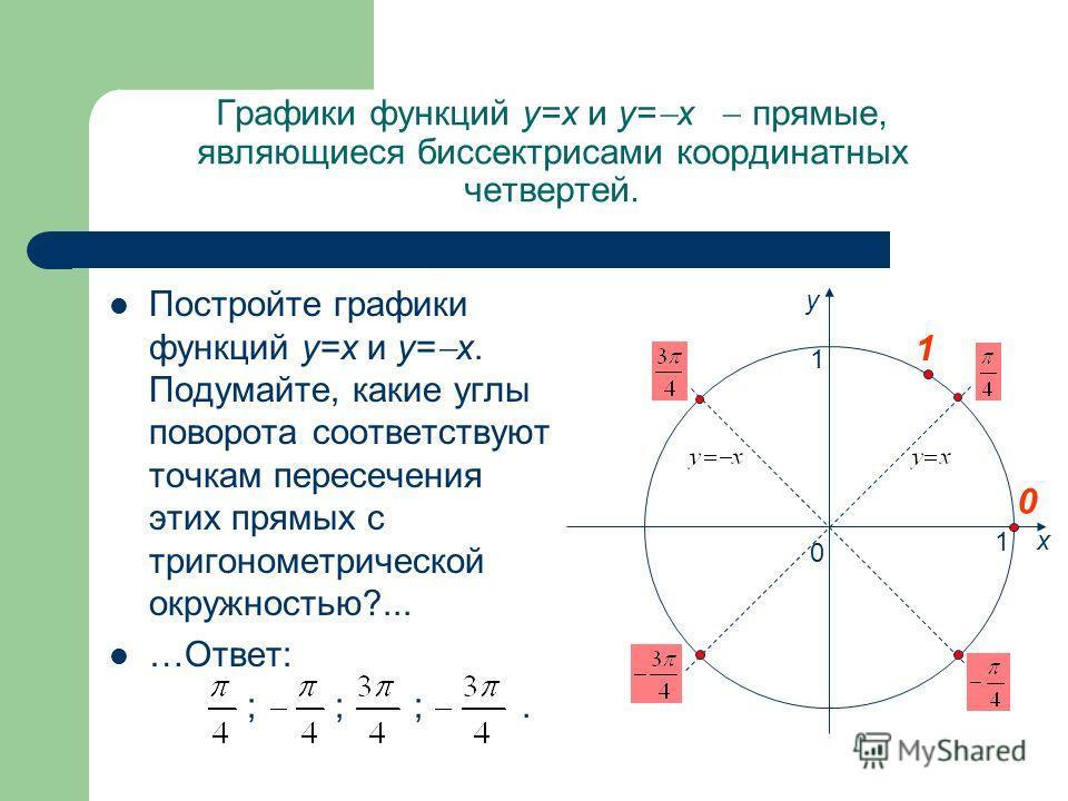 Графики функций y=x и y= x прямые, являющиеся биссектрисами координатных четвертей. Постройте графики функций y=x и y= x. Подумайте, какие углы поворота соответствуют точкам пересечения этих прямых с тригонометрической окружностью?... …Ответ: ; ; ;.