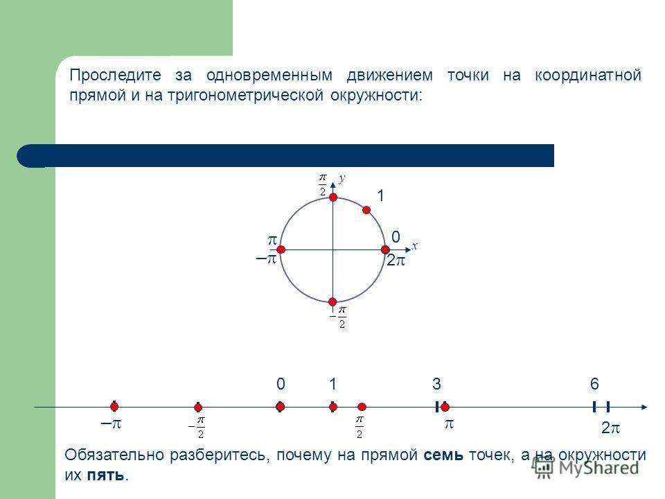 01 0 3 2 6 2 у х 1 – – Проследите за одновременным движением точки на координатной прямой и на тригонометрической окружности: Обязательно разберитесь, почему на прямой семь точек, а на окружности их пять.