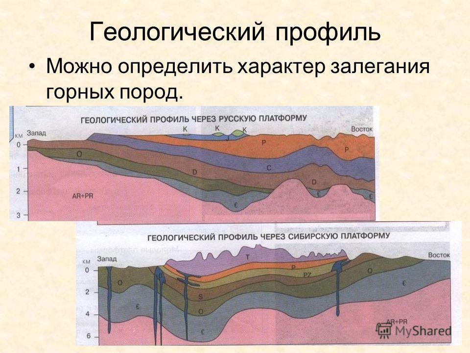 Геологический профиль Можно определить характер залегания горных пород.
