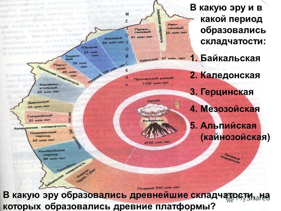 В какую эру и в какой период образовались складчатости: 1.Байкальская 2.Каледонская 3.Герцинская 4.Мезозойская 5.Альпийская (кайнозойская) МЕЗОЗОЙСКАяМЕЗОЗОЙСКАя В какую эру образовались древнейшие складчатости, на которых образовались древние платфо