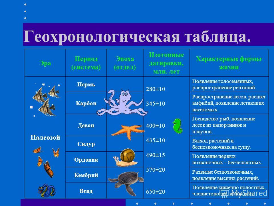 Геохронологическая таблица. Эра Период (система) Эпоха (отдел) Изотопные датировки, млн. лет Характерные формы жизни Палеозой Пермь 280±10 345±10 400±10 435±10 490±15 570±20 650±20 Появление голосемянных, распространение рептилий. Карбон Распростране