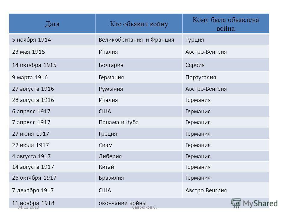 ДатаКто объявил войну Кому была объявлена война 5 ноября 1914Великобритания и ФранцияТурция 23 мая 1915ИталияАвстро-Венгрия 14 октября 1915БолгарияСербия 9 марта 1916ГерманияПортугалия 27 августа 1916РумынияАвстро-Венгрия 28 августа 1916ИталияГермани