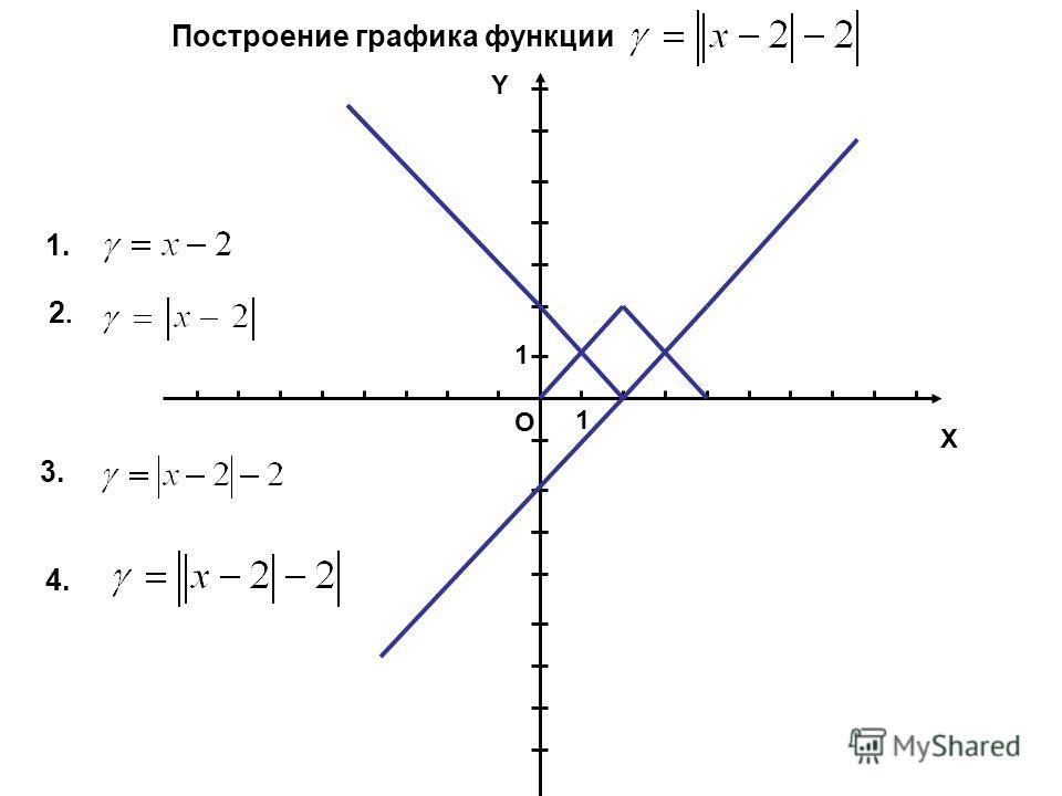 Х Y O 1 1 Построение графика функции 1. 2.2. 3. 4.