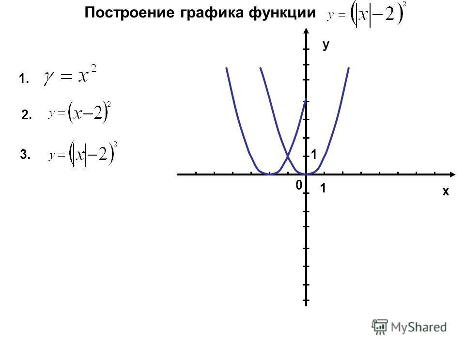 Построение графика функции 1. 2. 3. 0 у 1 х 1