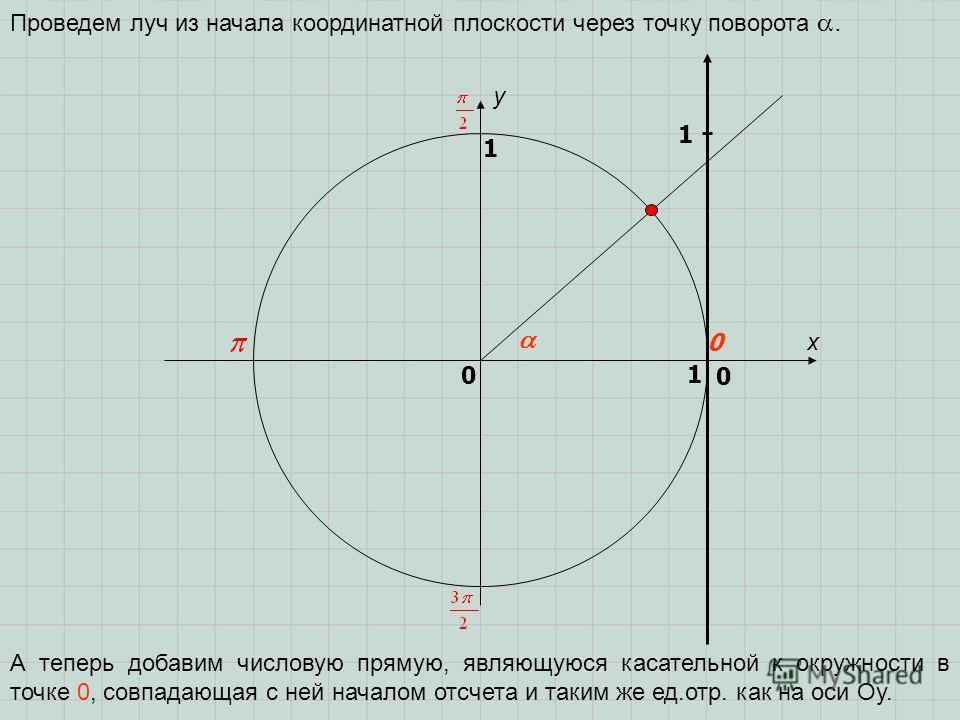 x y 0 1 0 1 Проведем луч из начала координатной плоскости через точку поворота. А теперь добавим числовую прямую, являющуюся касательной к окружности в точке 0, совпадающая с ней началом отсчета и таким же ед.отр. как на оси Оу. 1 0