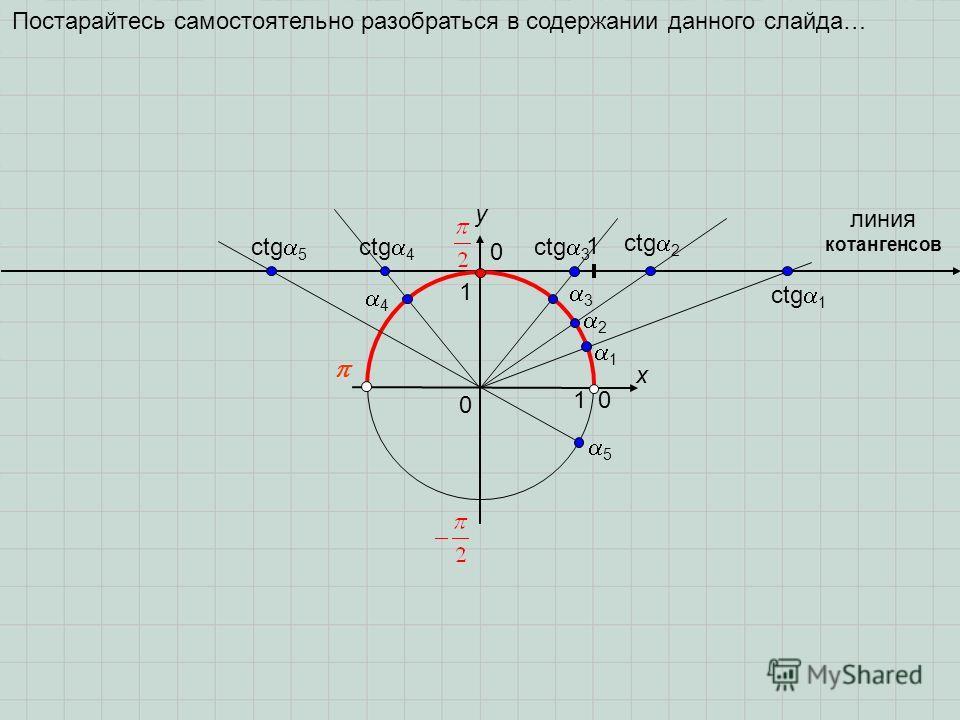 0 x y 0 1 1 1 2 3 1 ctg 2 ctg 3 линия котангенсов ctg 1 0 4 ctg 4 5 ctg 5 Постарайтесь самостоятельно разобраться в содержании данного слайда…