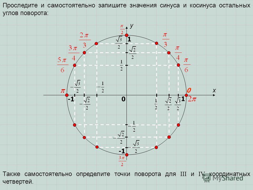 x y 0 1 0 1 Проследите и самостоятельно запишите значения синуса и косинуса остальных углов поворота: -1 -1 Также самостоятельно определите точки поворота для III и IV координатных четвертей.