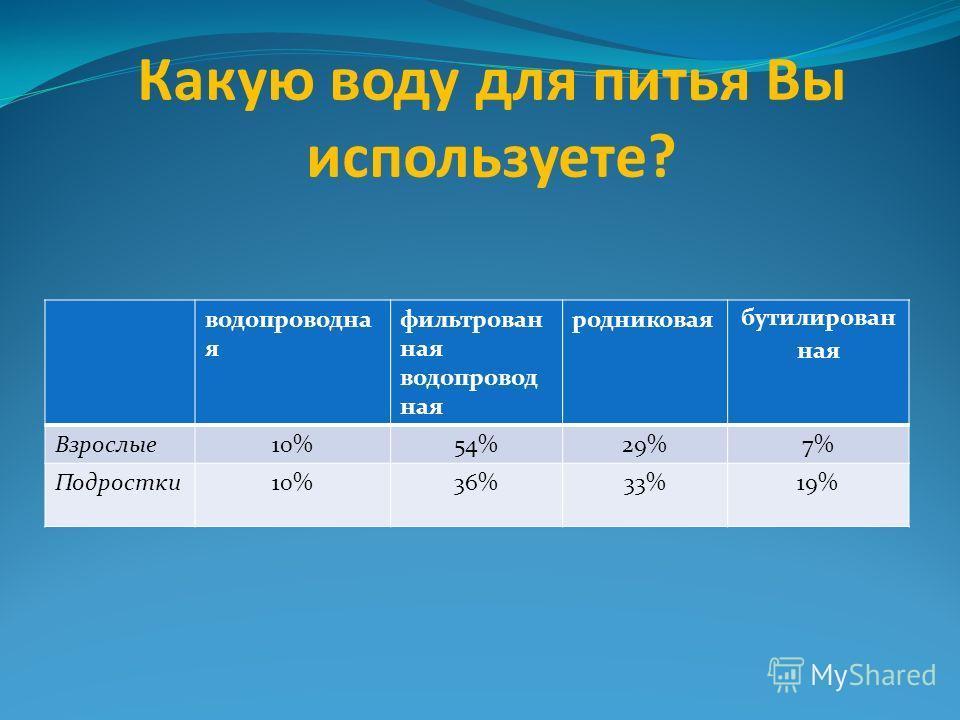 Какую воду для питья Вы используете? водопроводна я фильтрован ная водопровод ная родниковая бутилирован ная Взрослые10%54%29%7% Подростки10%36%33%19%