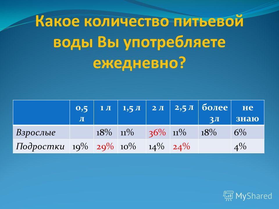 Какое количество питьевой воды Вы употребляете ежедневно? 0,5 л 1 л1,5 л2 л 2,5 л более 3л не знаю Взрослые18%11%36%11%18%6% Подростки19%29%10%14%24%4%