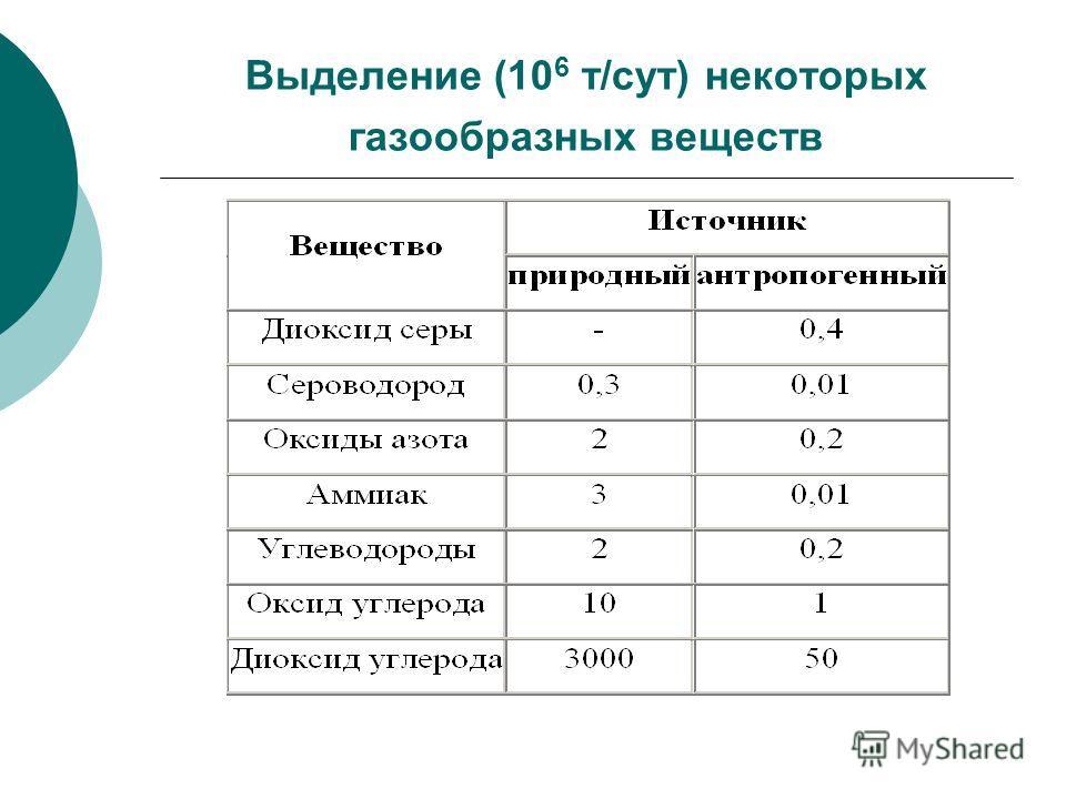Выделение (10 6 т/сут) некоторых газообразных веществ