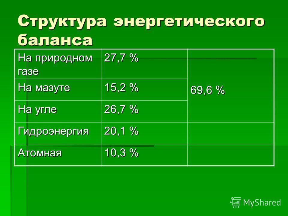 Структура энергетического баланса На природном газе 27,7 % 69,6 % На мазуте 15,2 % На угле 26,7 % Гидроэнергия 20,1 % Атомная 10,3 %