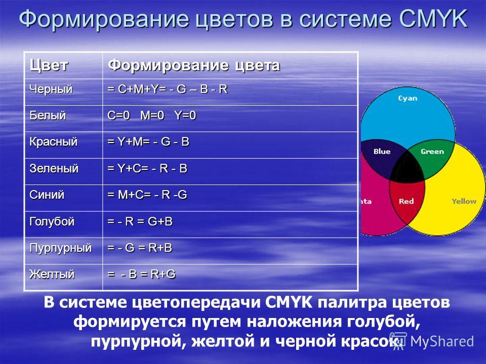 Формирование цветов в системе CMYK Цвет Формирование цвета Черный = С+M+Y= - G – B - R Белый C=0 M=0 Y=0 Красный = Y+M= - G - B Зеленый = Y+C= - R - B Синий = M+C= - R -G Голубой = - R = G+B Пурпурный = - G = R+B Желтый = - B = R+G В системе цветопер