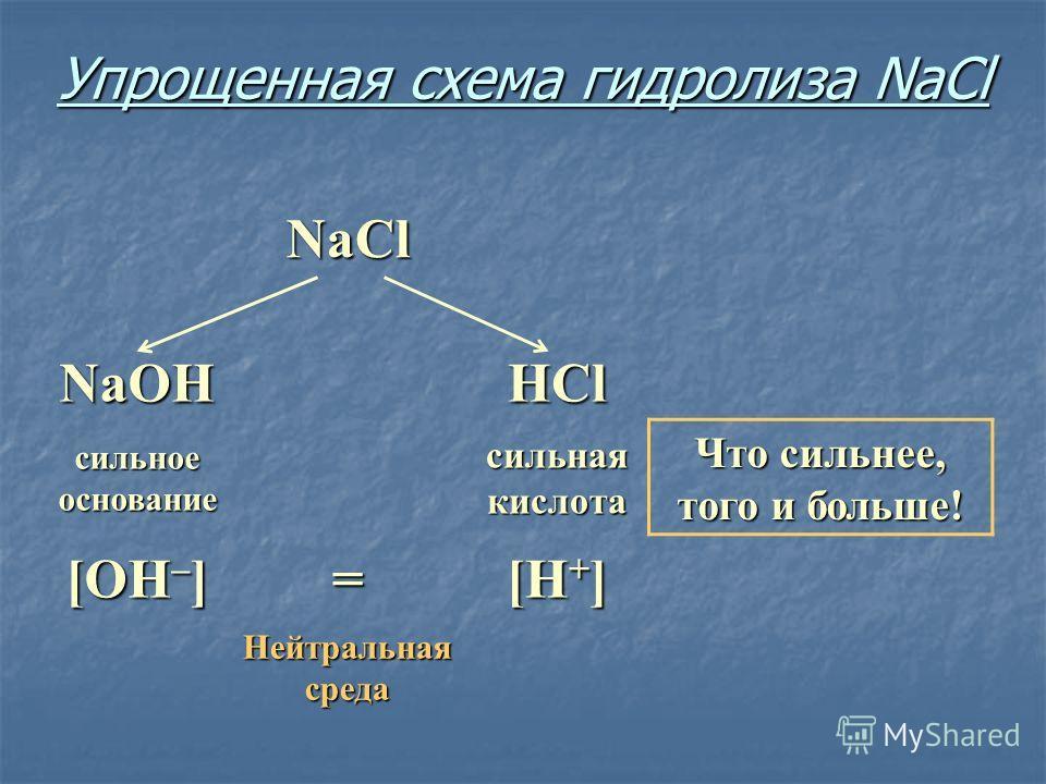 Упрощенная схема гидролиза NaCl NaCl NaOHHCl сильное основание сильная кислота Что сильнее, того и больше! [OH – ] = [H + ] Нейтральная среда