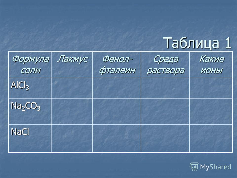 Таблица 1 Формула соли Лакмус Фенол- фталеин Среда раствора Какие ионы AlCl 3 Na 2 CO 3 NaCl
