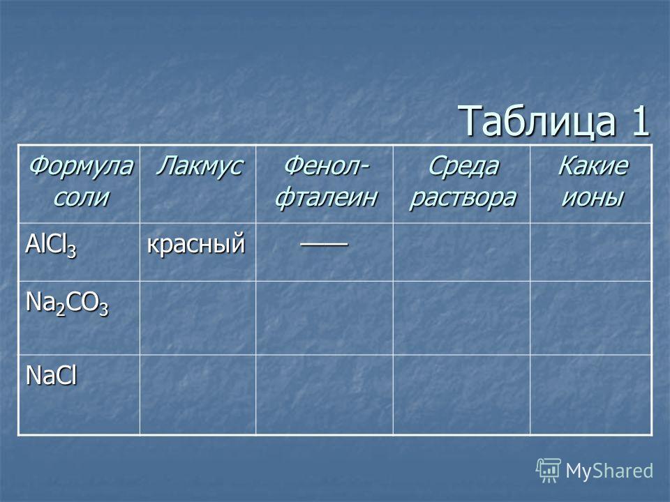Таблица 1 Формула соли Лакмус Фенол- фталеин Среда раствора Какие ионы AlCl 3 красный Na 2 CO 3 NaCl