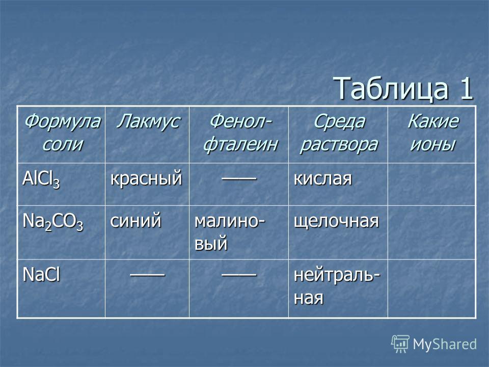 Таблица 1 Формула соли Лакмус Фенол- фталеин Среда раствора Какие ионы AlCl 3 красныйкислая Na 2 CO 3 синий малино- вый щелочная NaCl нейтраль- ная