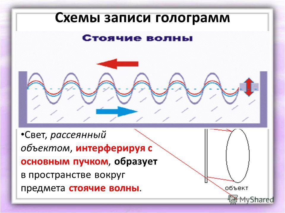 Схемы записи голограмм Предмет освещается монохроматическим когерентным источником; Свет, рассеянный объектом, интерферируя с основным пучком, образует в пространстве вокруг предмета стоячие волны.