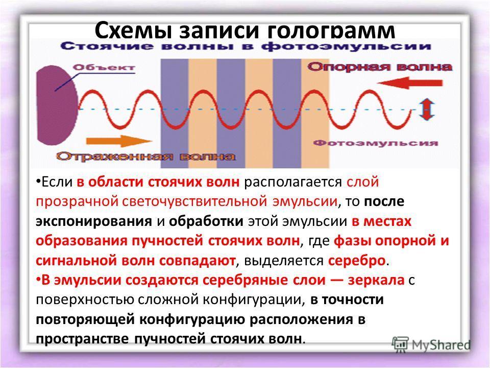 Схемы записи голограмм Если в области стоячих волн располагается слой прозрачной светочувствительной эмульсии, то после экспонирования и обработки этой эмульсии в местах образования пучностей стоячих волн, где фазы опорной и сигнальной волн совпадают