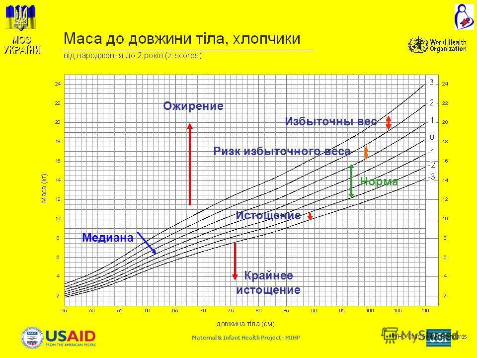 Maternal & Infant Health Project - MIHP Медиана Истощение Норма Крайнее истощение Ризк избыточного веса Избыточны вес Ожирение