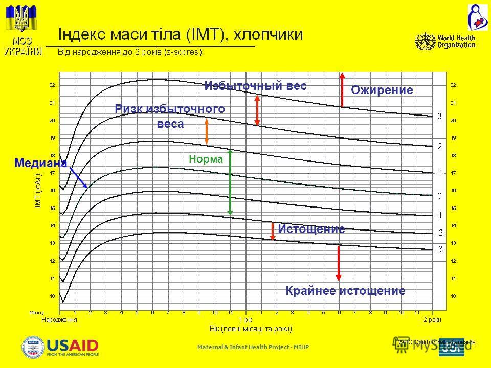Maternal & Infant Health Project - MIHP Медиана Истощение Норма Крайнее истощение Ризк избыточного веса Избыточный вес Ожирение