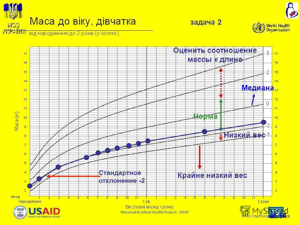 Maternal & Infant Health Project - MIHP at.14 Медиана Низкий вес Норма Крайне низкий вес Оценить соотношение массы к длине Стандартное отклонение -2 задача 2