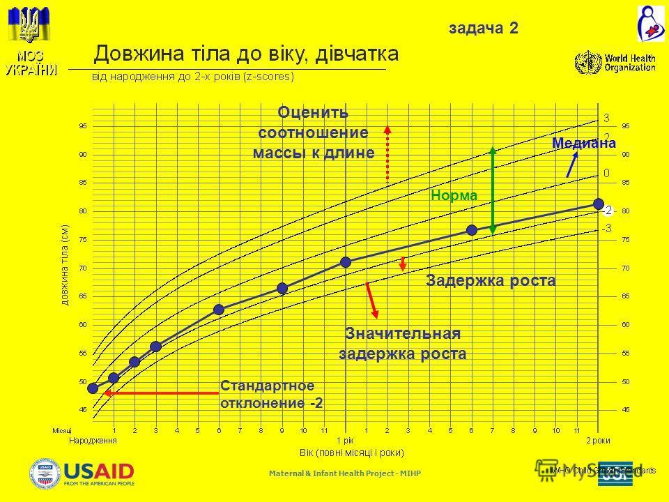 Maternal & Infant Health Project - MIHP Медиана Задержка роста Норма Значительная задержка роста Оценить соотношение массы к длине Стандартное отклонение -2 задача 2