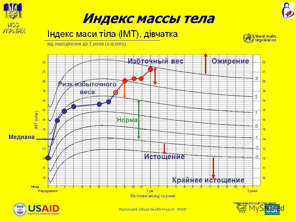 Maternal & Infant Health Project - MIHP Индекс массы тела Медиана Истощение Норма Крайнее истощение Ризк избыточного веса Избточный весОжирение
