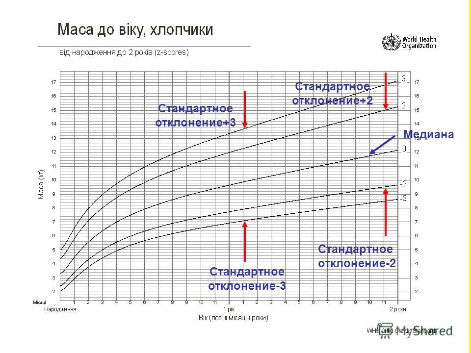 Maternal & Infant Health Project - MIHP at.14 Медиана Стандартное отклонение+2 Стандартное отклонение-2 Стандартное отклонение-3 Стандартное отклонение+3