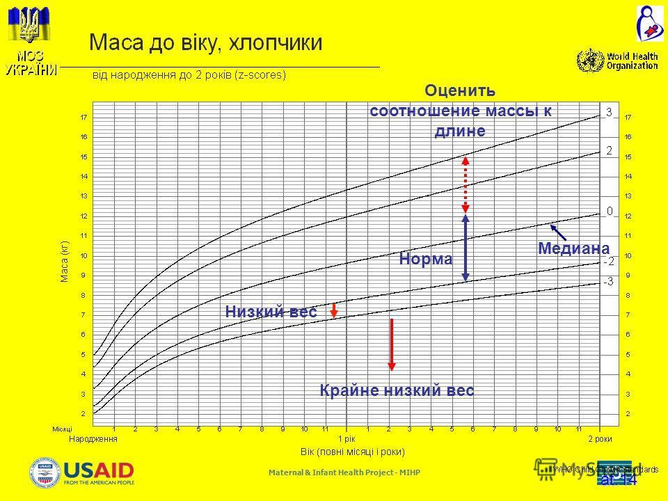 Maternal & Infant Health Project - MIHP at.14 Медиана Низкий вес Норма Крайне низкий вес Оценить соотношение массы к длине
