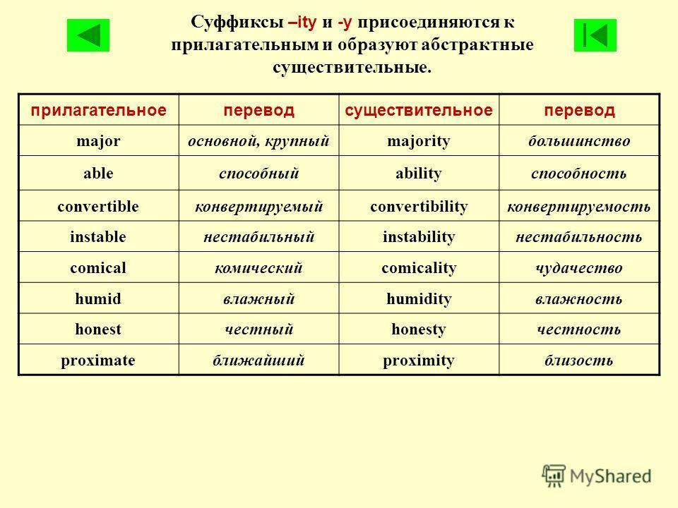 Суффиксы –ity и -y присоединяются к прилагательным и образуют абстрактные существительные. прилагательноепереводсуществительноеперевод majorосновной, крупныйmajorityбольшинство ableспособныйabilityспособность convertibleконвертируемыйconvertibilityко