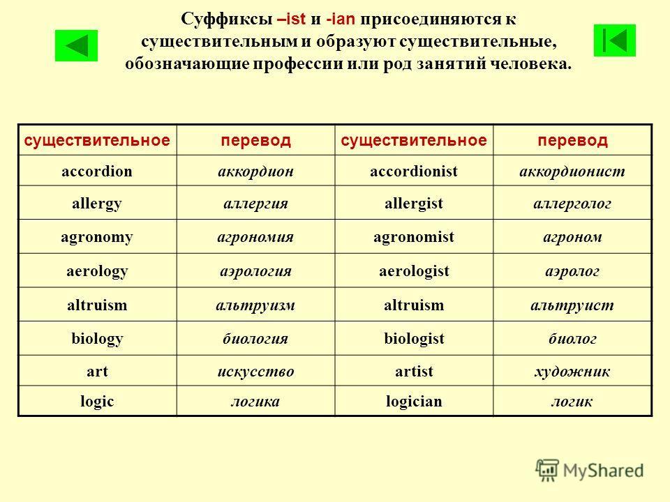 Суффиксы –ist и -ian присоединяются к существительным и образуют существительные, обозначающие профессии или род занятий человека. существительноепереводсуществительноеперевод accordionаккордионaccordionistаккордионист allergyаллергияallergistаллерго