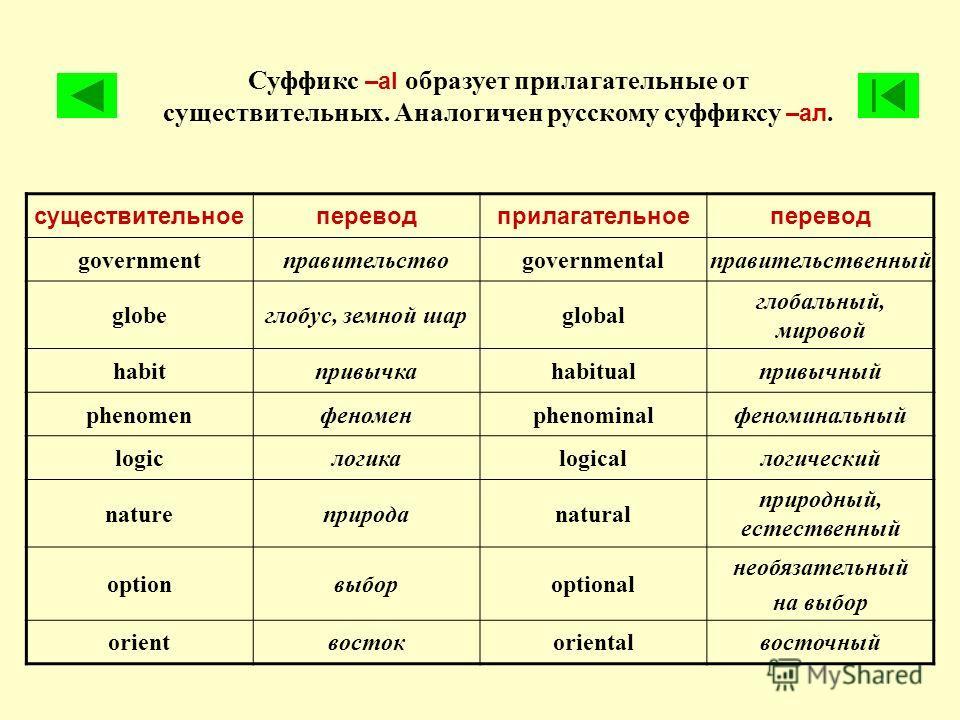 Суффикс –al образует прилагательные от существительных. Аналогичен русскому суффиксу –ал. существительноепереводприлагательноеперевод governmentправительствоgovernmentalправительственный globeглобус, земной шарglobal глобальный, мировой habitпривычка