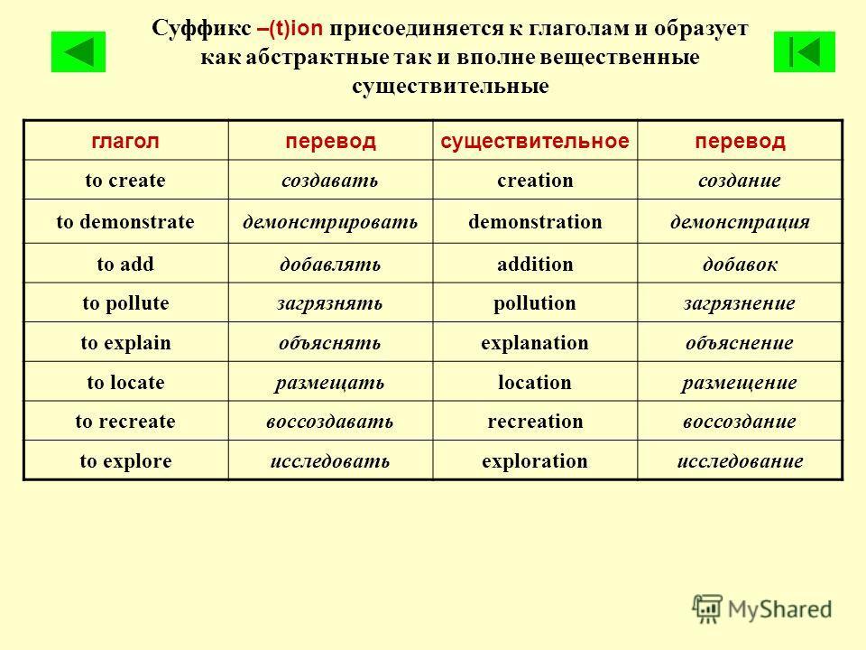 Суффикс –(t)ion присоединяется к глаголам и образует как абстрактные так и вполне вещественные существительные глаголпереводсуществительноеперевод to createсоздаватьcreationсоздание to demonstrateдемонстрироватьdemonstrationдемонстрация to addдобавля